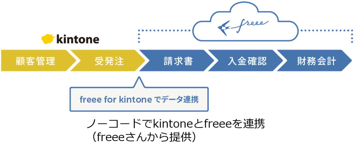 kintoneとfreeeの連携イメージ