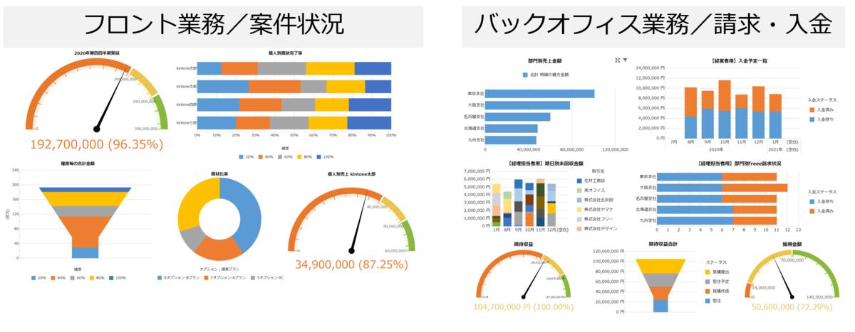 krewDashboardでfreeeのデータも可視化
