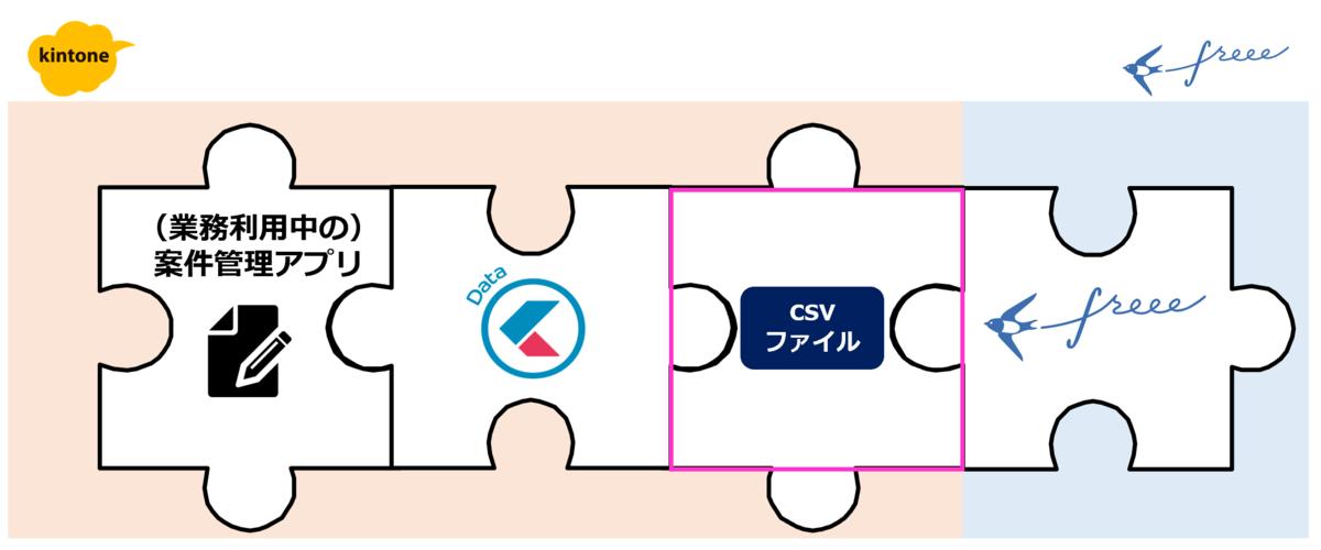csvファイルによる連携