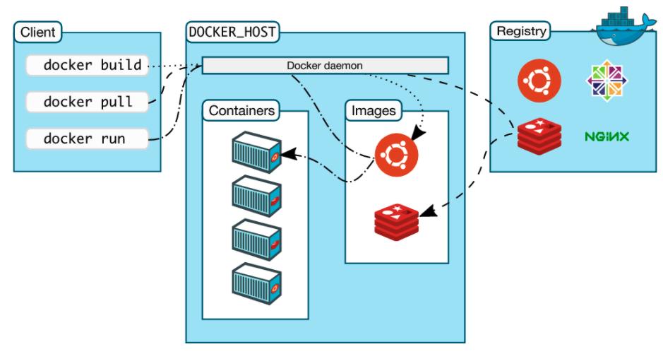 Docker全体像