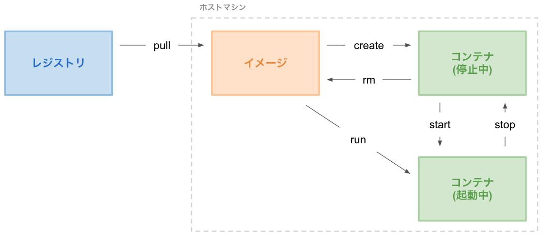 Docker遷移図