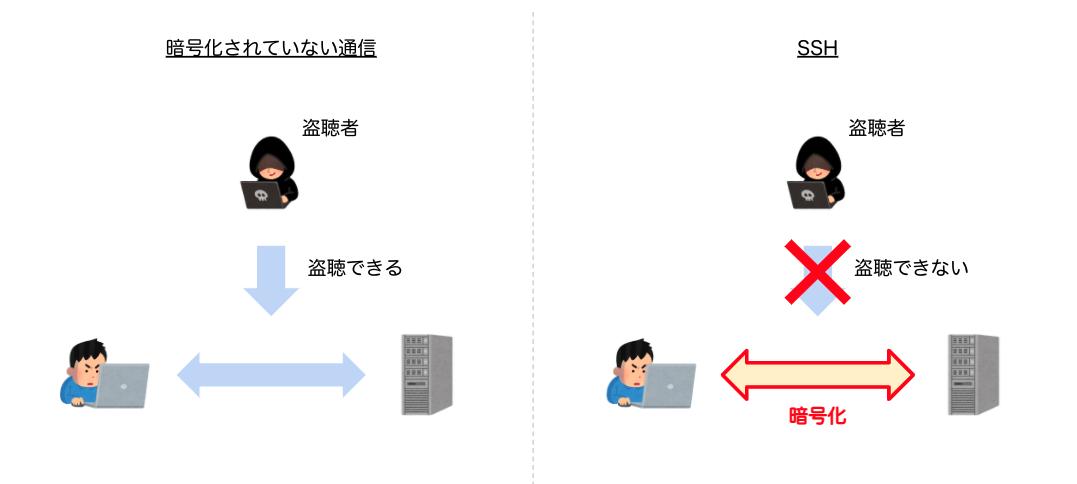 SSH している場合としていない場合の比較