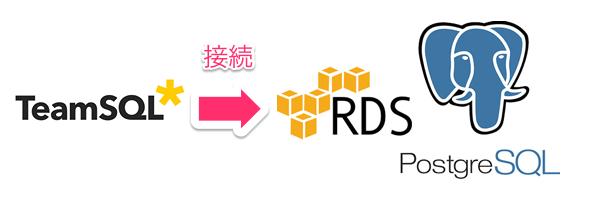 TeamSQL AWS DB PostgreSQL 接続