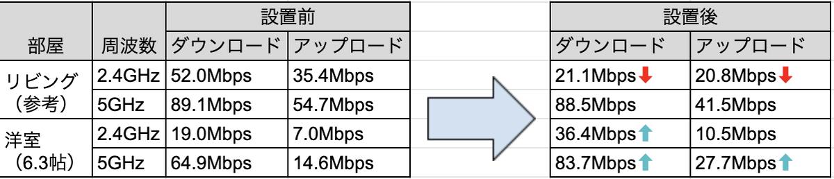 Wi-Fi中継機の設置前後の回線速度