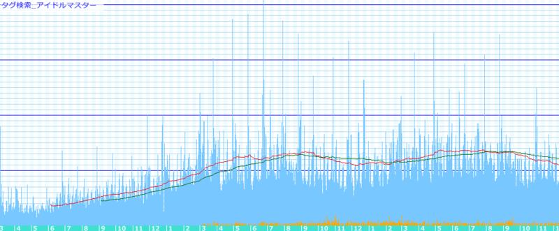 久々にアイドルマスタータグをグラフにしてみたら抜群の安定度!デー
