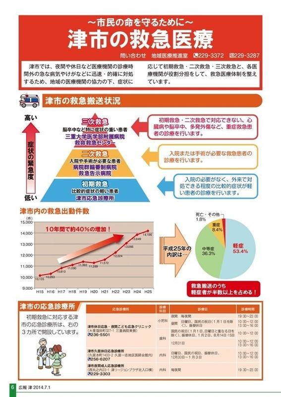 津市の救急医療体制 2014