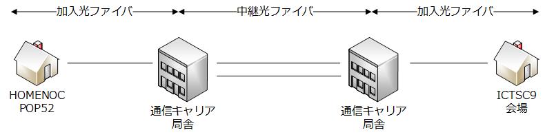 f:id:kt-yamaguchi:20180304013642p:plain