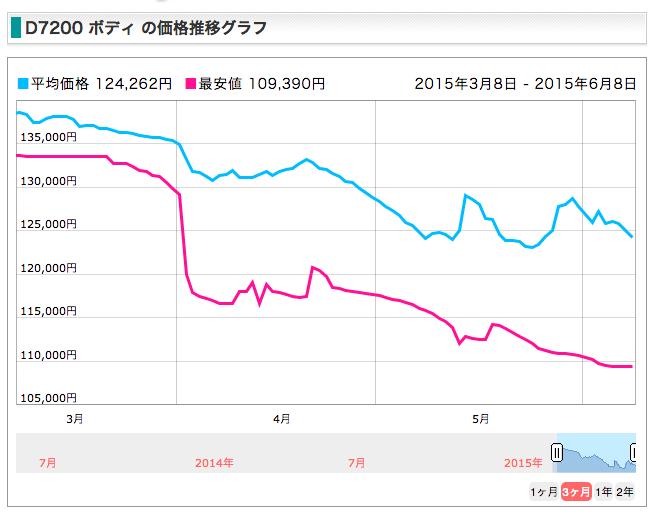 f:id:ktakemoto:20150608002853p:plain