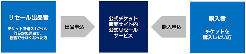 f:id:ktakumi11:20190506102944j:plain