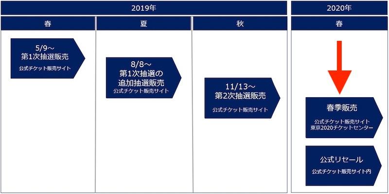 f:id:ktakumi11:20200214062528j:plain