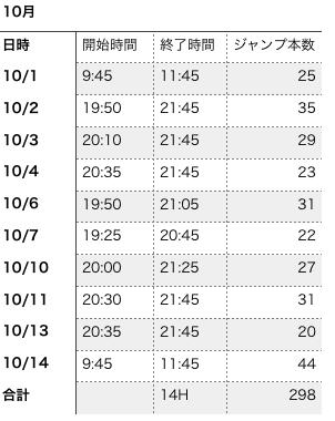 10月上旬のスノボオフトレ記録