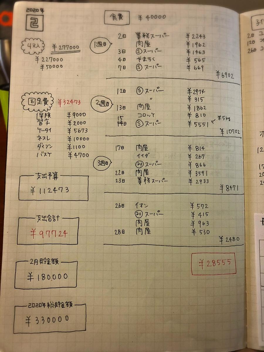 f:id:ku-chan5649:20200228213004j:plain