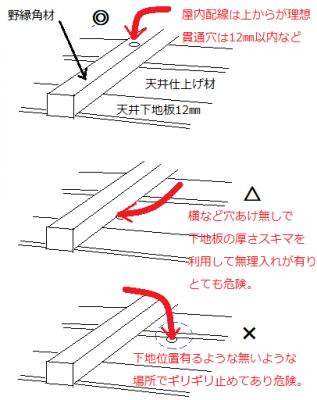 天井裏の配線予測例