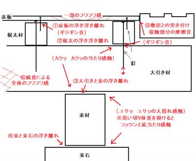 床鳴り原因の参考図171224.png