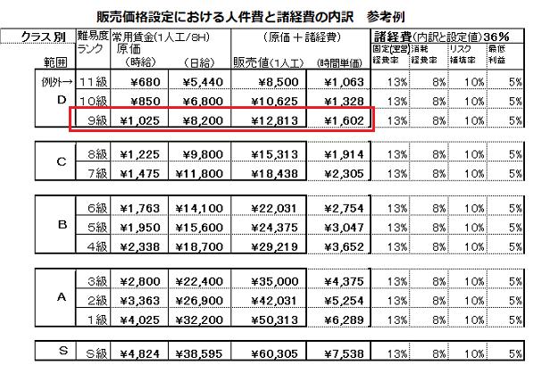 販売価格設定における人件費と諸経費の内訳参考例9級エリア.png