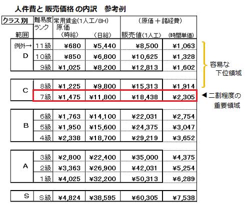 人件費と販売価格の内訳参考例(二割)重要意識での?級別範囲.png