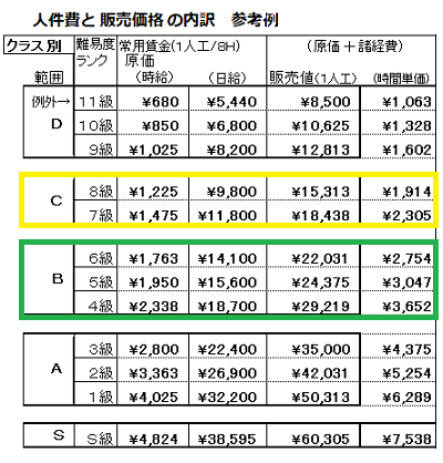 人件費と販売価格の内訳参考例(建具の納まり知識・技能の格差例).png