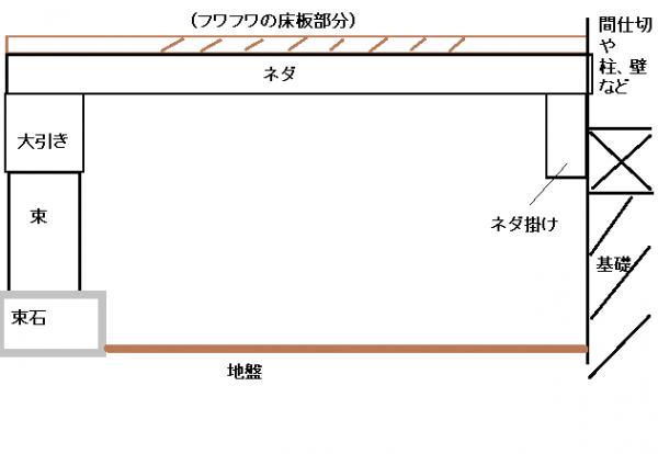 フワフワ床の床下補修例 説明図.png