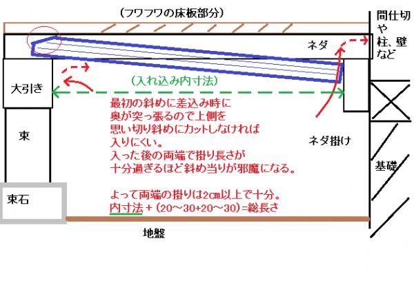 フワフワ床の床下補修例 説明図?施工途中.png