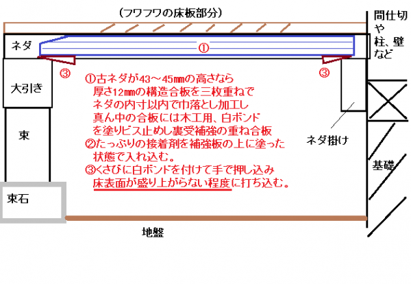 フワフワ床の床下補修例 説明図?施工途中?.png