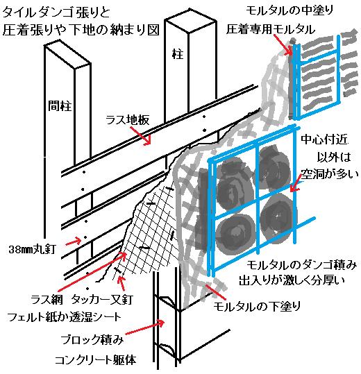 タイルのダンゴ張りと圧着張りの納まり図.png