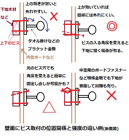 壁面にビス取付の位置関係と強度の違い納まり参考図.png