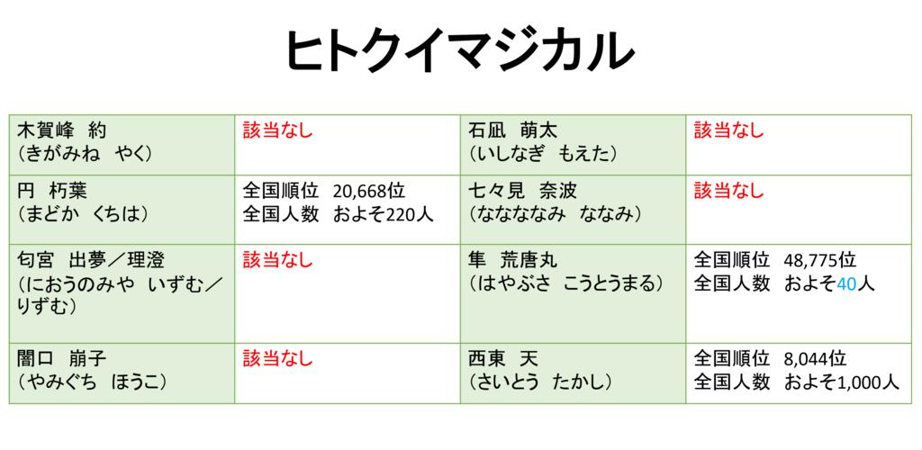 f:id:kubonobono:20180330234302p:plain