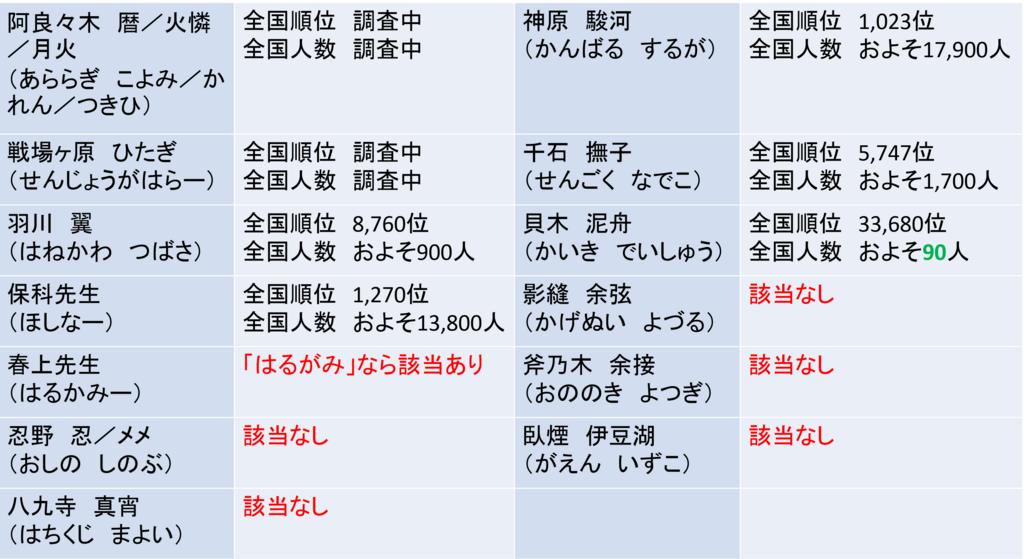 f:id:kubonobono:20180424134434p:plain