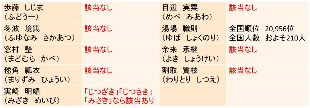 f:id:kubonobono:20180424190853p:plain