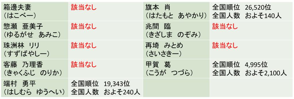 f:id:kubonobono:20180424194804p:plain