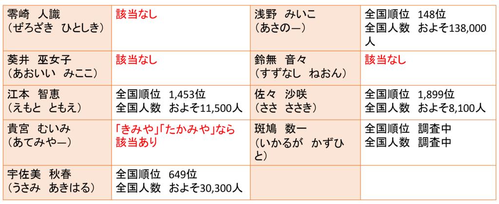 f:id:kubonobono:20180428212412p:plain