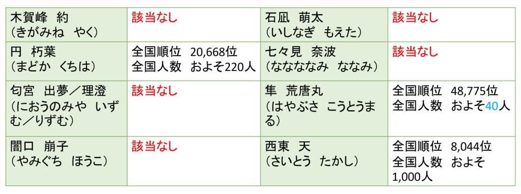 f:id:kubonobono:20180428212604p:plain