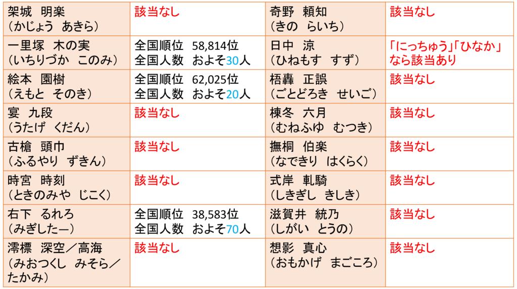 f:id:kubonobono:20180428212701p:plain