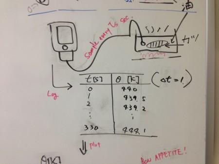 Fwd: 油の温度が簡単に記録できる装置