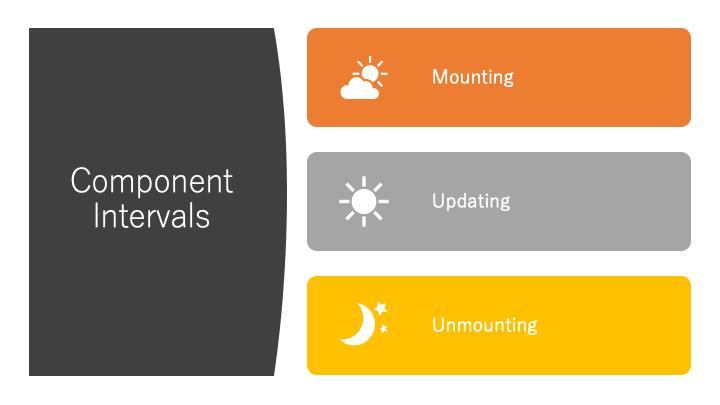 component-intervals
