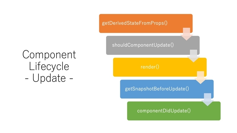 lifecycle-updating