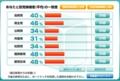 2007年の支持政党自動推定(ネタ)