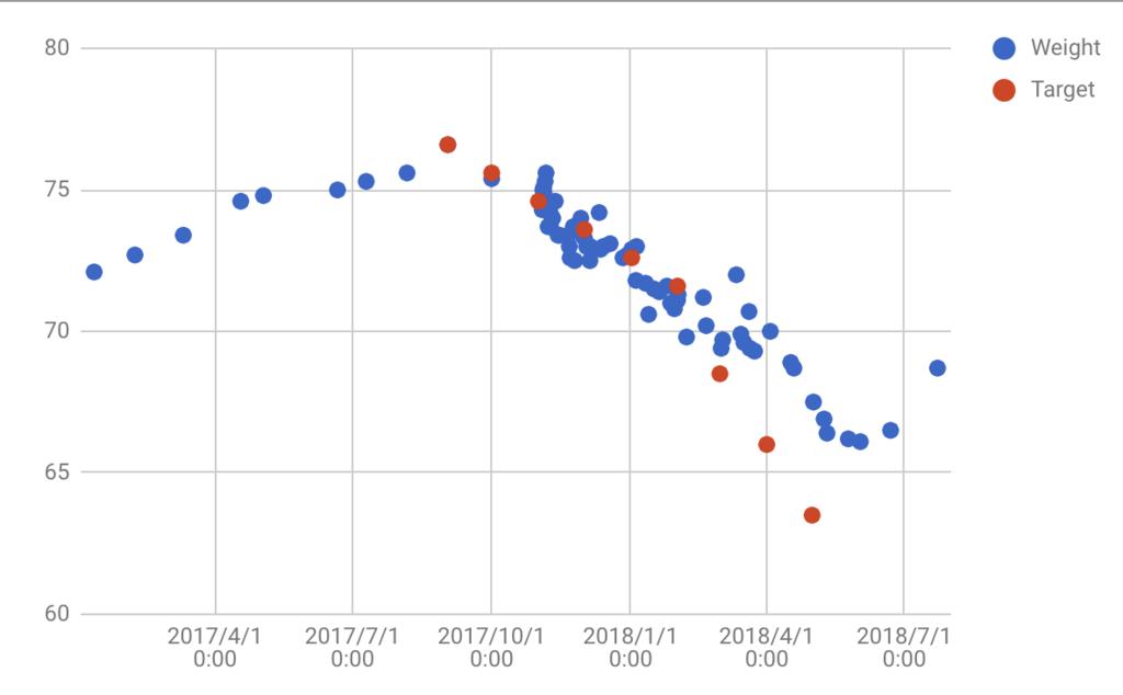 減量2017-2018