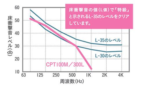 EMUL CPT100M BE 電子ピアノ用 遮音カーペット 遮音マット エミュール 衝撃音 周波数