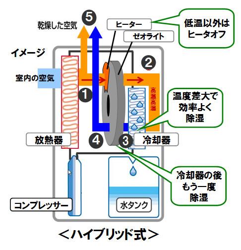 パナソニック Panasonic 衣類乾燥除湿機 F-YHMX120 ハイブリッド式 仕組み