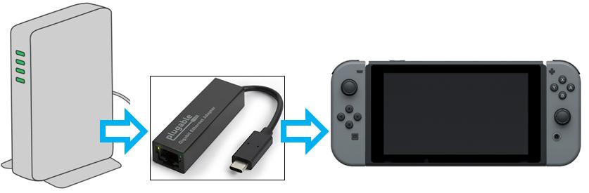 NintendoSwitch ドックなし 有線LAN 接続方法