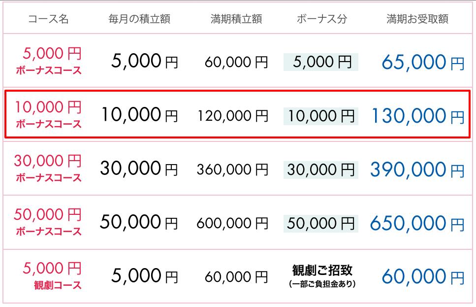 """""""タカシマヤ友の会 ローズサークル ボーナス分 還元率"""""""