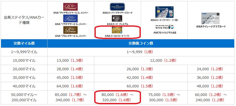 ANA スカイコイン マイル 交換 1.6倍 ワイドゴールド