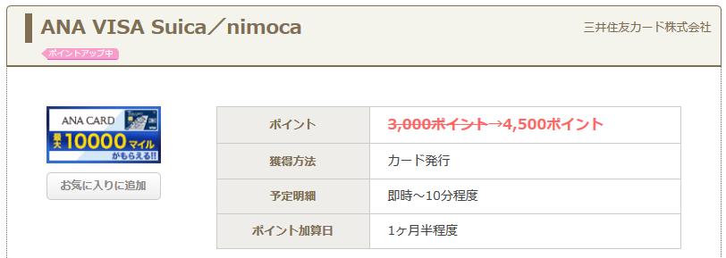 ちょびリッチ ANA VISAワイドゴールド 2250円相当