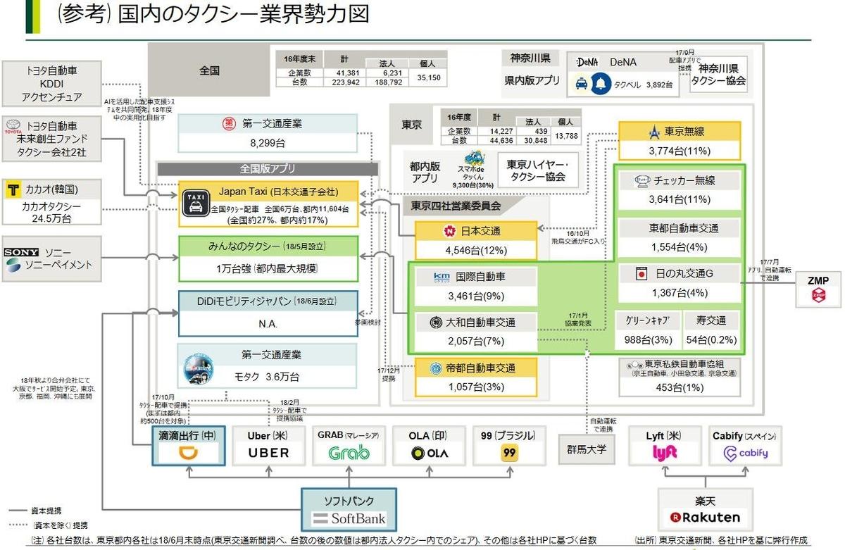 """国内タクシー業界勢力図 """"JapanTaxi"""" """"S.RIDE"""" """"MOV"""" """"DiDi"""""""