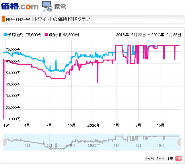 パナソニック Panasonic 食洗機 NP-TH2-W 比較