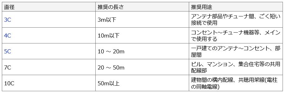 テレビ アンテナケーブル 種類 説明