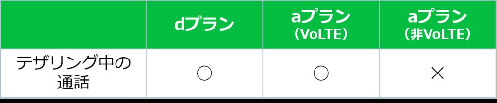 通話 比較表