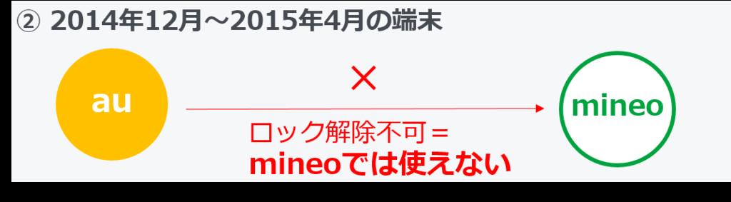 auからmineo_2014年12月から2015年4月