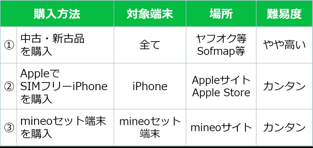 中古・新古 iPhone mineoセット端末